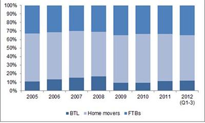 BTL lending Sept 2012